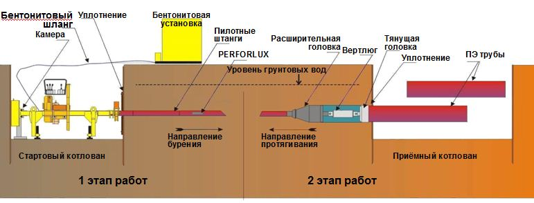 Прокладка трубы без траншеи